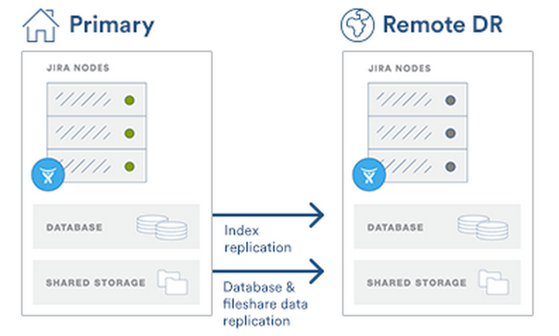 JIRA Data Center Disaster Recovery 0