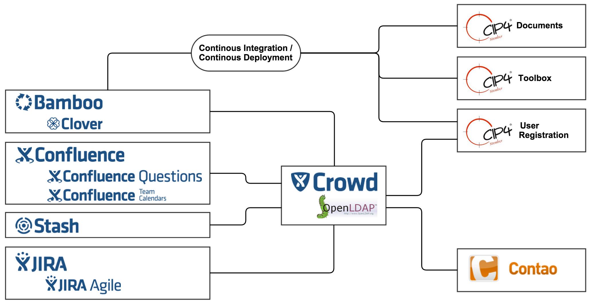 CIP4 Atlassian-Infrastruktur