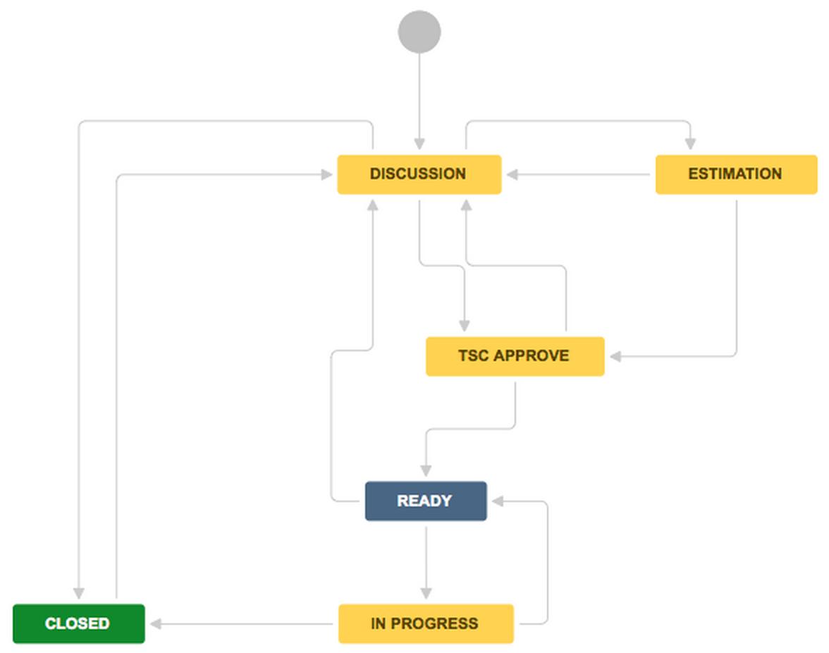 CIP4 Workflow