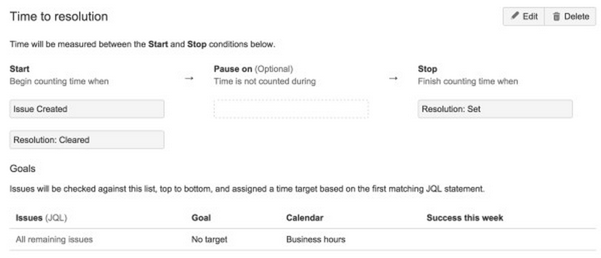 JIRA Service Desk Time to resolution