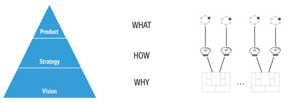 Lean Startup Strategie