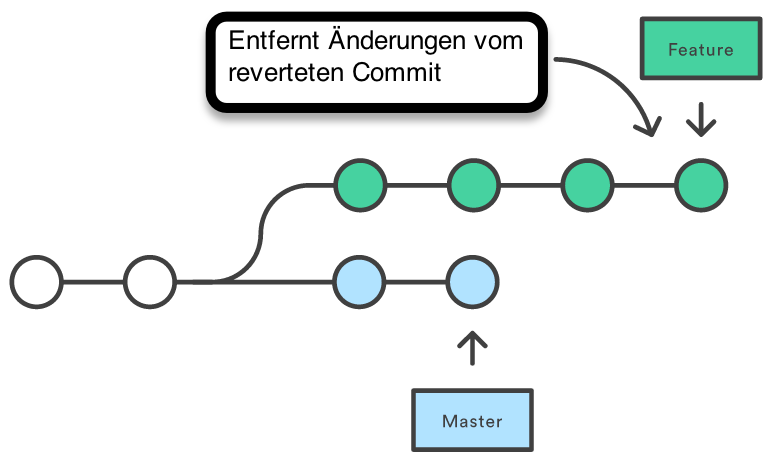 Git After Reverting