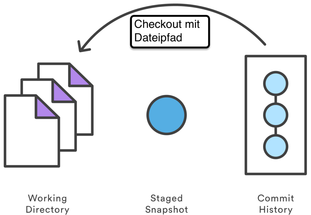 Git Checkout mit Dateipfad