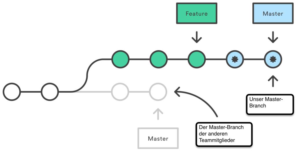 Git Master-Branch rebasen