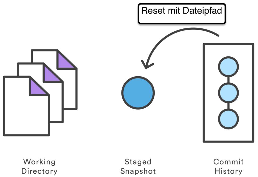 Git Reset mit Dateipfad