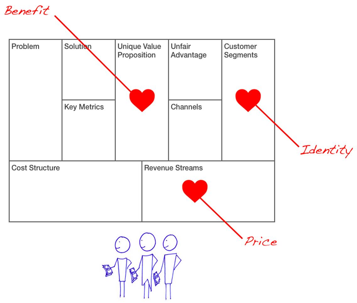 Lean Startup Kunden