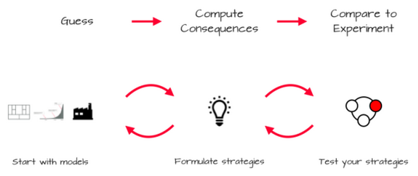 Experiment Strategies 1