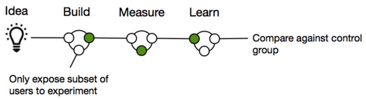 Lean Startup Kontrollgruppen 2