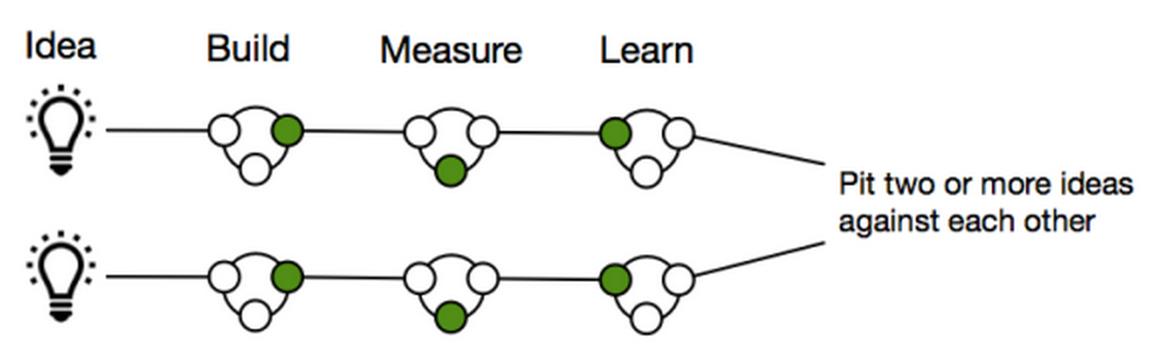 Lean Startup Kontrollgruppen 3