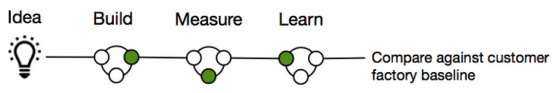 Lean Startup Kontrollgruppen