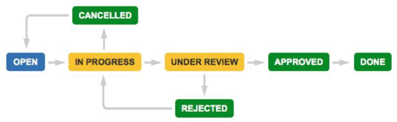 JIRA Core Workflows