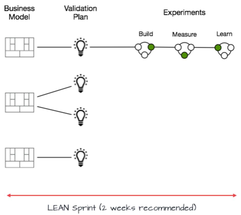 Lean Sprint 6