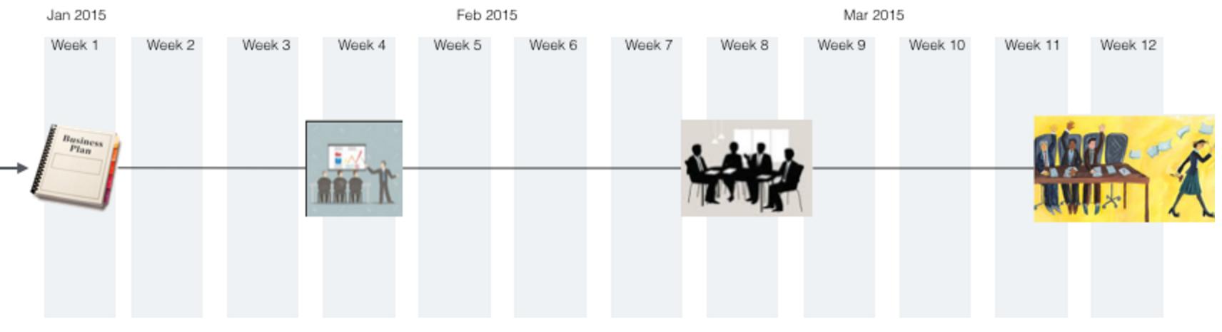Business Model Timeline 1
