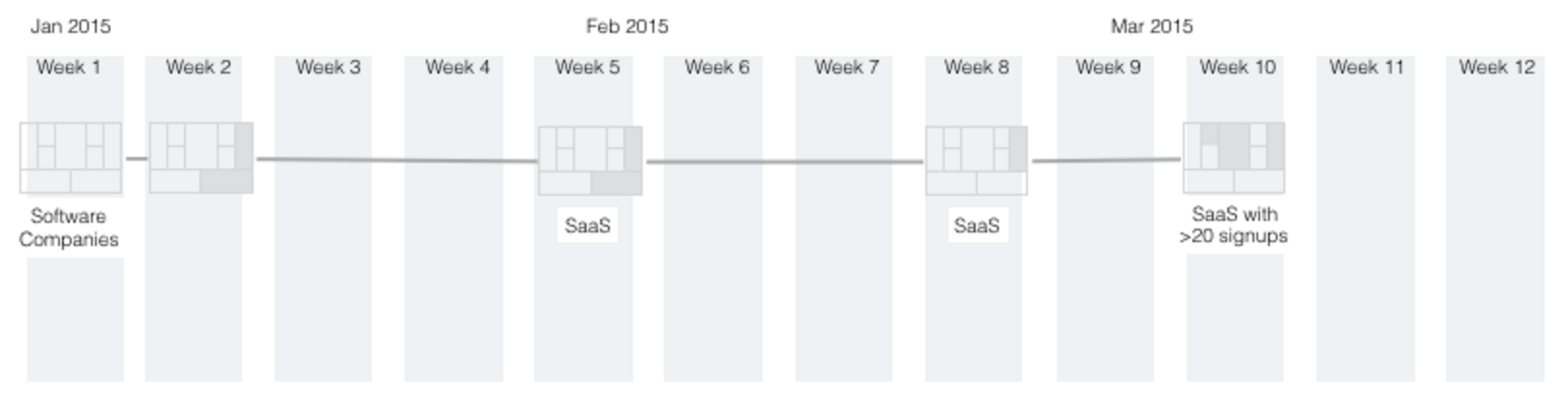 Business Model Timeline 2