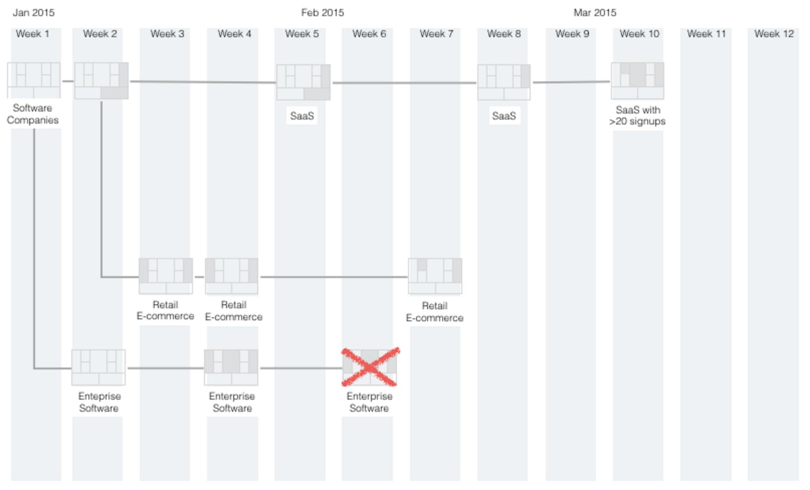 Progress Timeline 3
