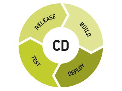 Grafik_CD