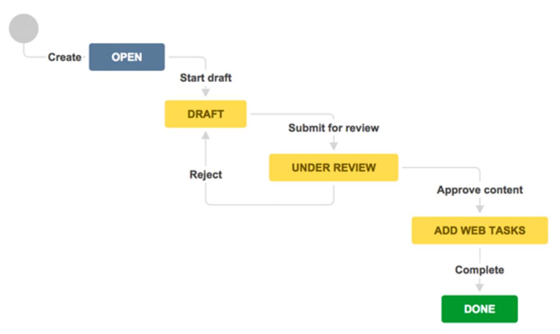 JIRA Core Beispiel-Workflow
