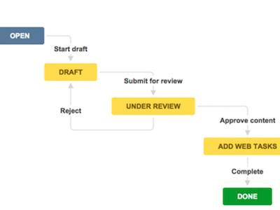 Jira Core Workflows Artikelbild