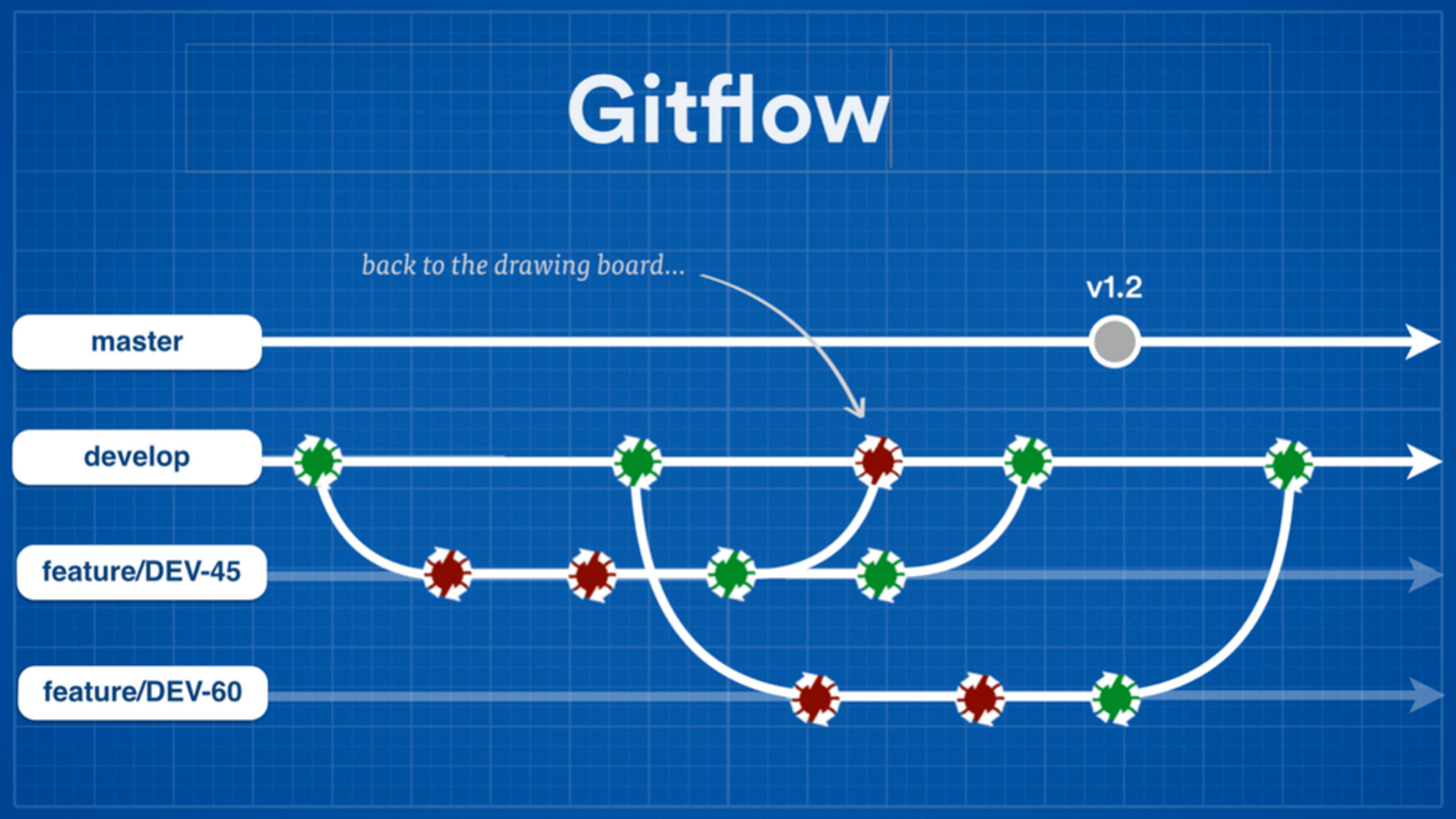 Continuous Delivery Gitflow