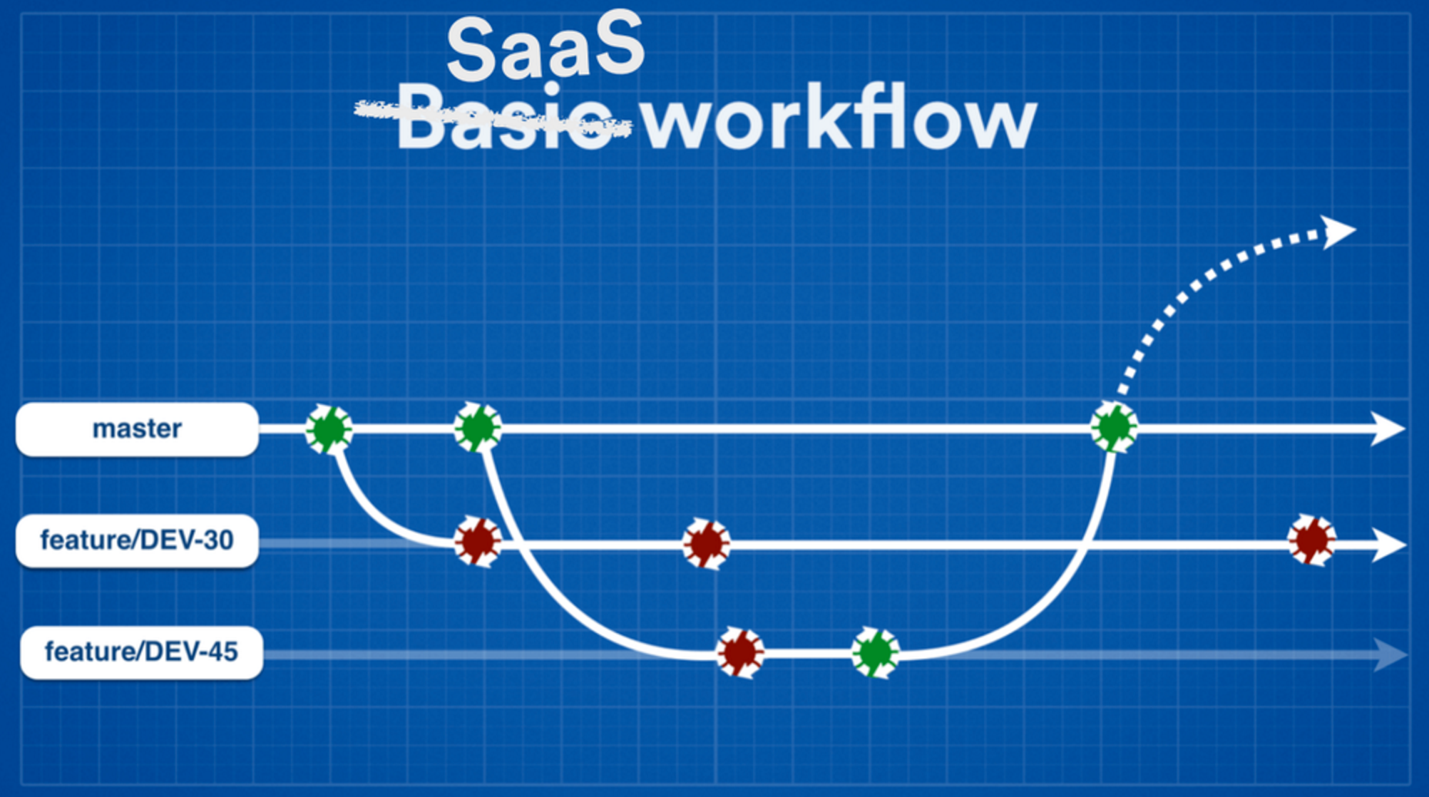 Continuous Delivery SaaS-Workflow
