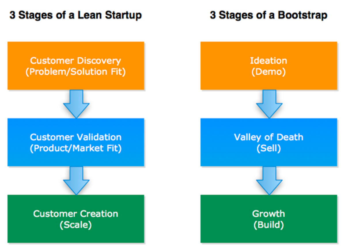 Lean Startup Bootstrap Phasen
