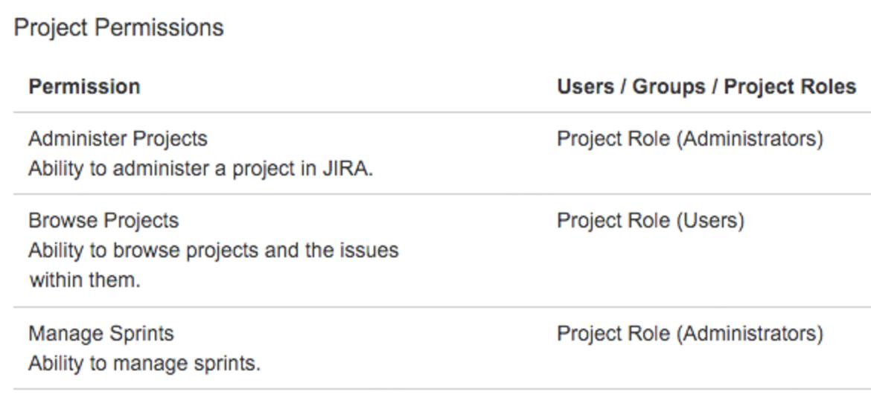 JIRA Projektberechtigungen