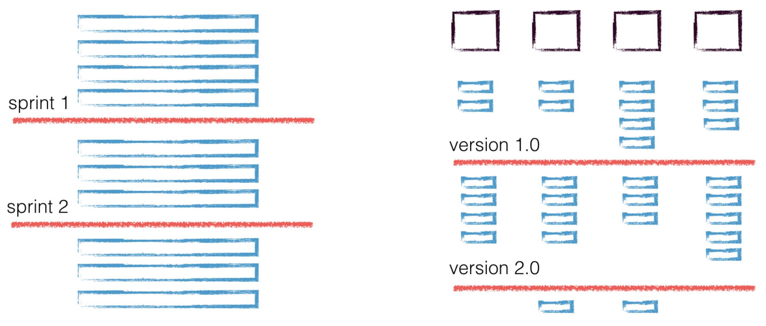 Flat Backlog vs Story Map