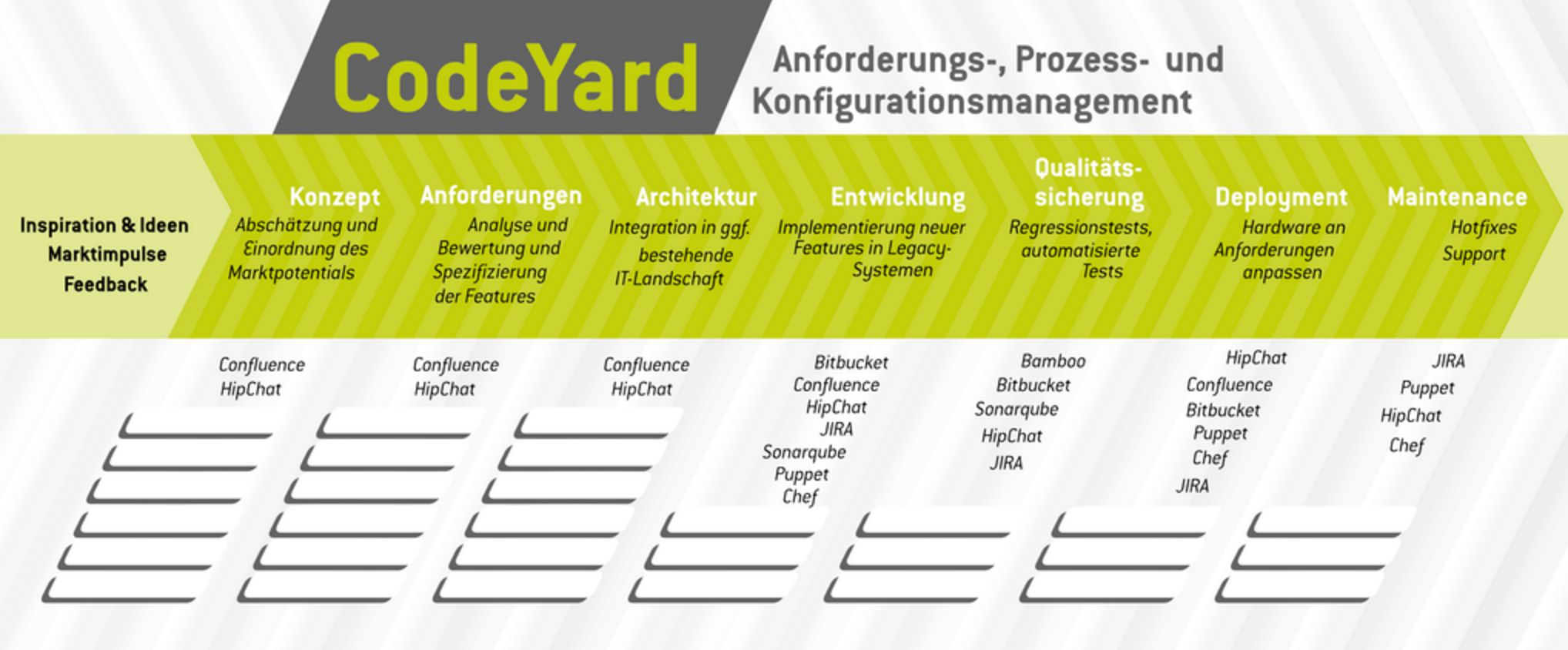 Codeyard Visualisierung