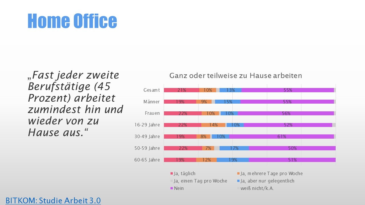 Bitkom: Studie Arbeit 3.0 - Home Office
