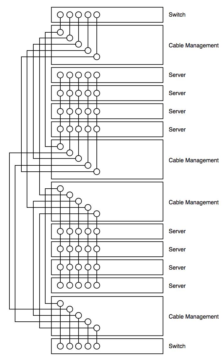 IT Infrastruktur Verkabelung 2