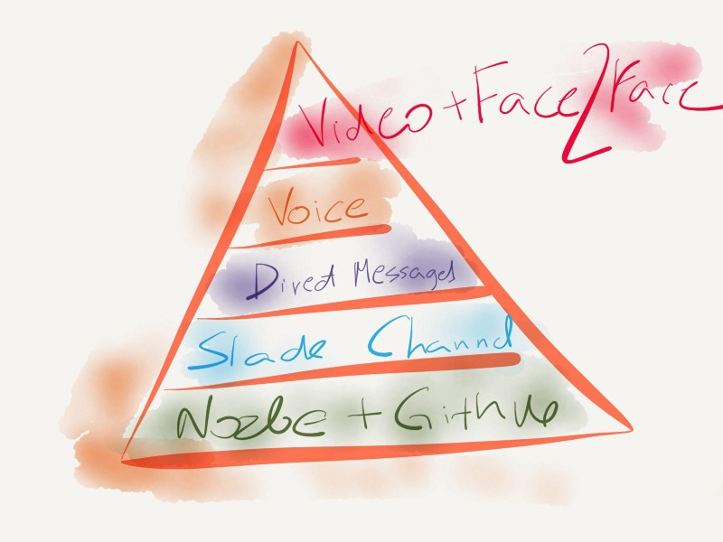 The Pyramid of Communication in a Remotely Working team (by Michael Sliwinsky)