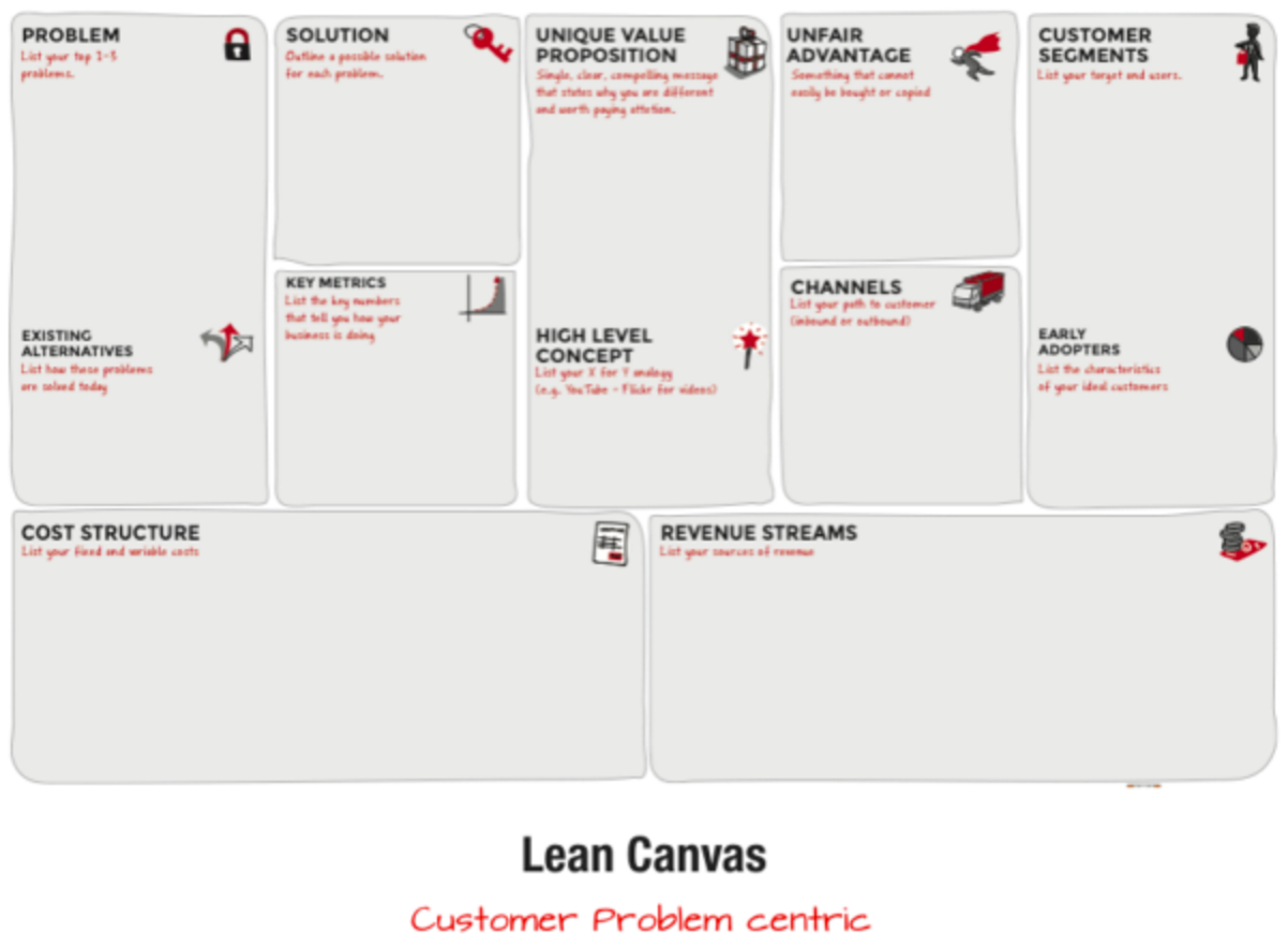 lean-canvas-kundenproblem-fixierung