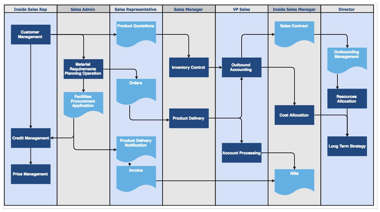 nehmen sie dieses diagramm das einen vertriebsprozess abbildet auch diese visualisierung ist aufgrund der vielen informationen nicht ganz einfach zu lesen - Grafik Beschreiben Beispiel