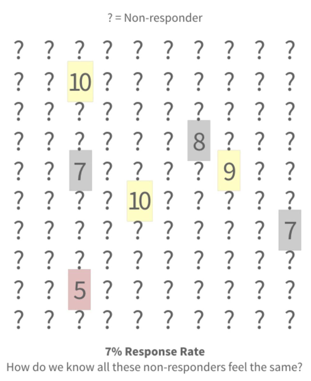 Net Promoter Score - Antwortrate