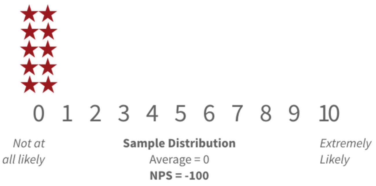 Net Promoter Score