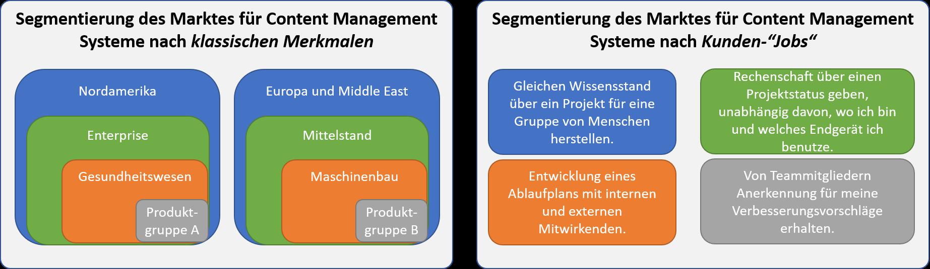Segmentierung nach klassischen Merkmalen vs. nach Jobs