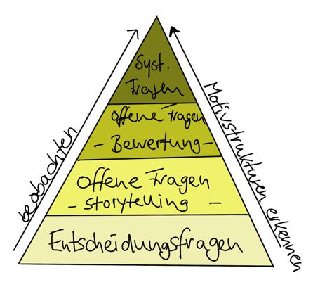 Fragenpyramide