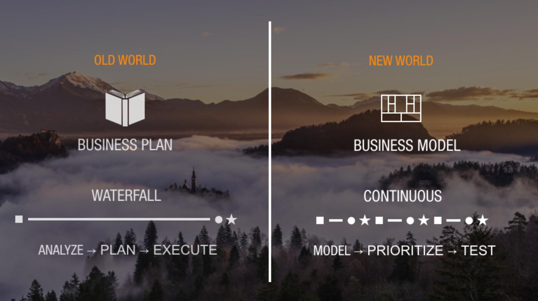 Lean Canvas Business Plan