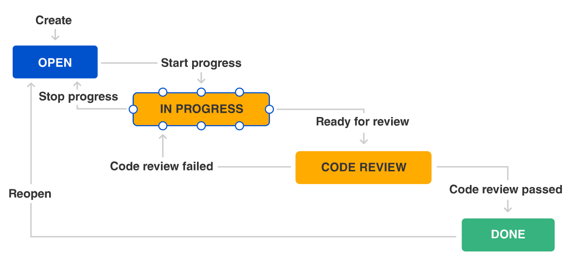 Atlassian Jira Workflows