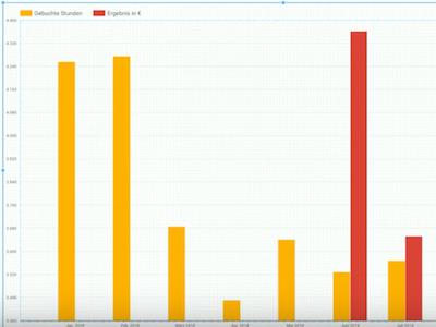 Google Data Studio Artikelbild