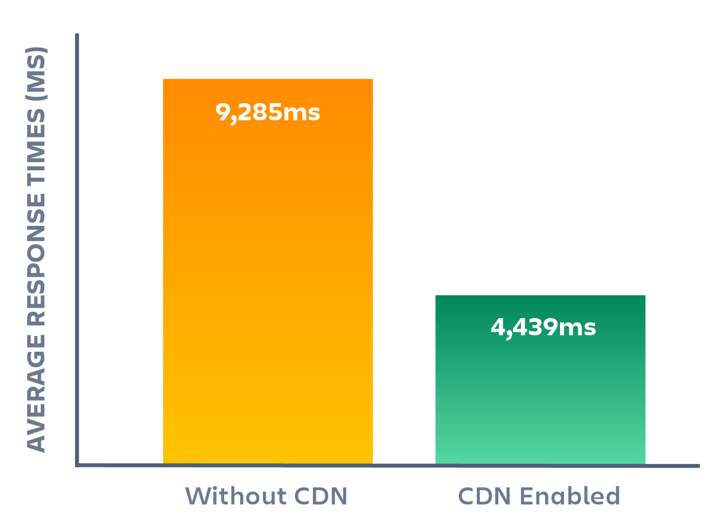 Atlassian Data Center CDNs Performance
