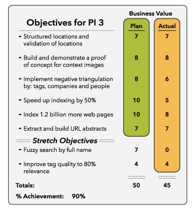 Team PI Objectives