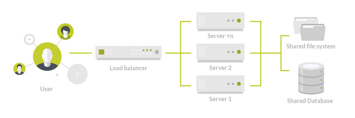Atlassian Data Center Architektur