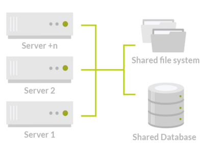 Atlassian Server vs. Atlassian Data Center