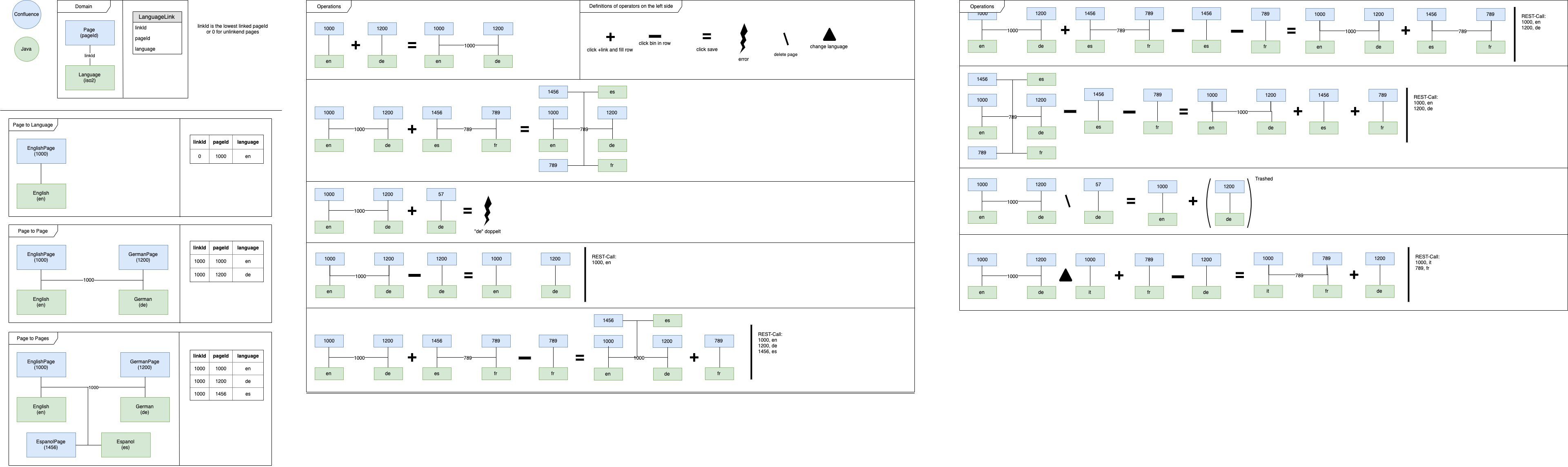 draw.io für Confluence Entity Relationship UML