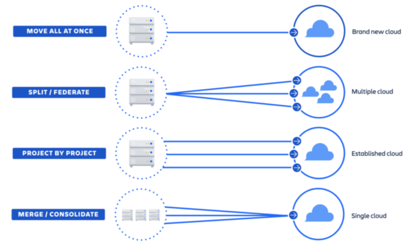 Atlassian Cloud flexible Migration