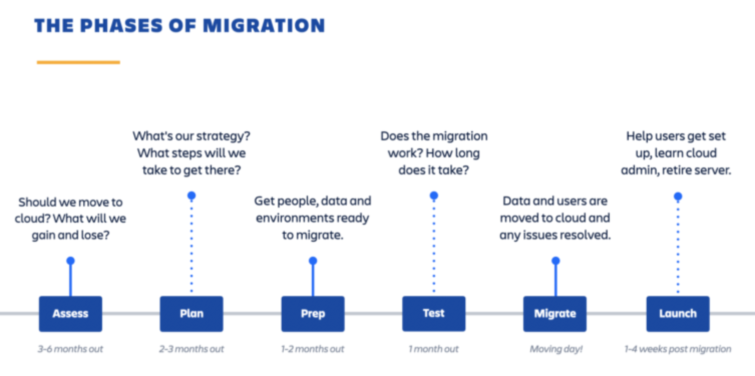 Atlassian Cloud Migrationsphasen