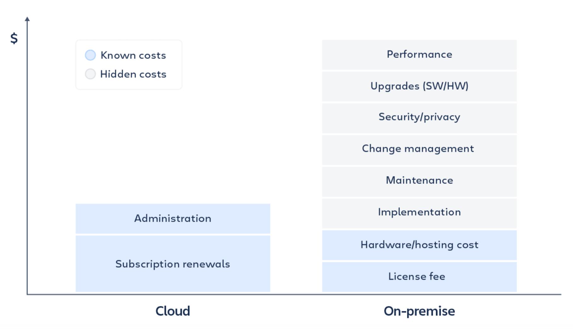 Atlassian Cloud versus On-Premise - offene und versteckte Kosten