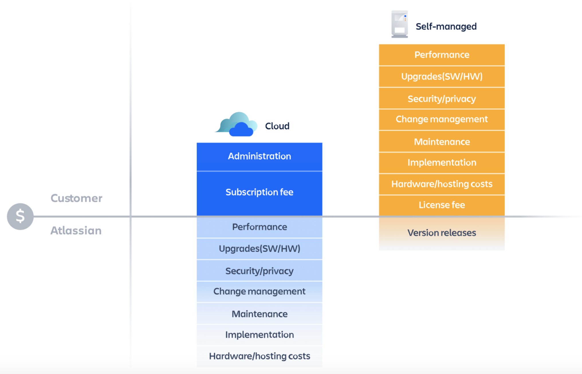 Atlassian Cloud versus On-Premise - Total Cost of Ownership