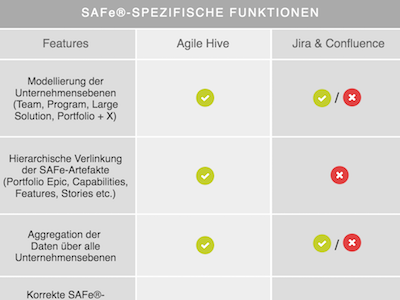Scaled Agile SAFe in Jira